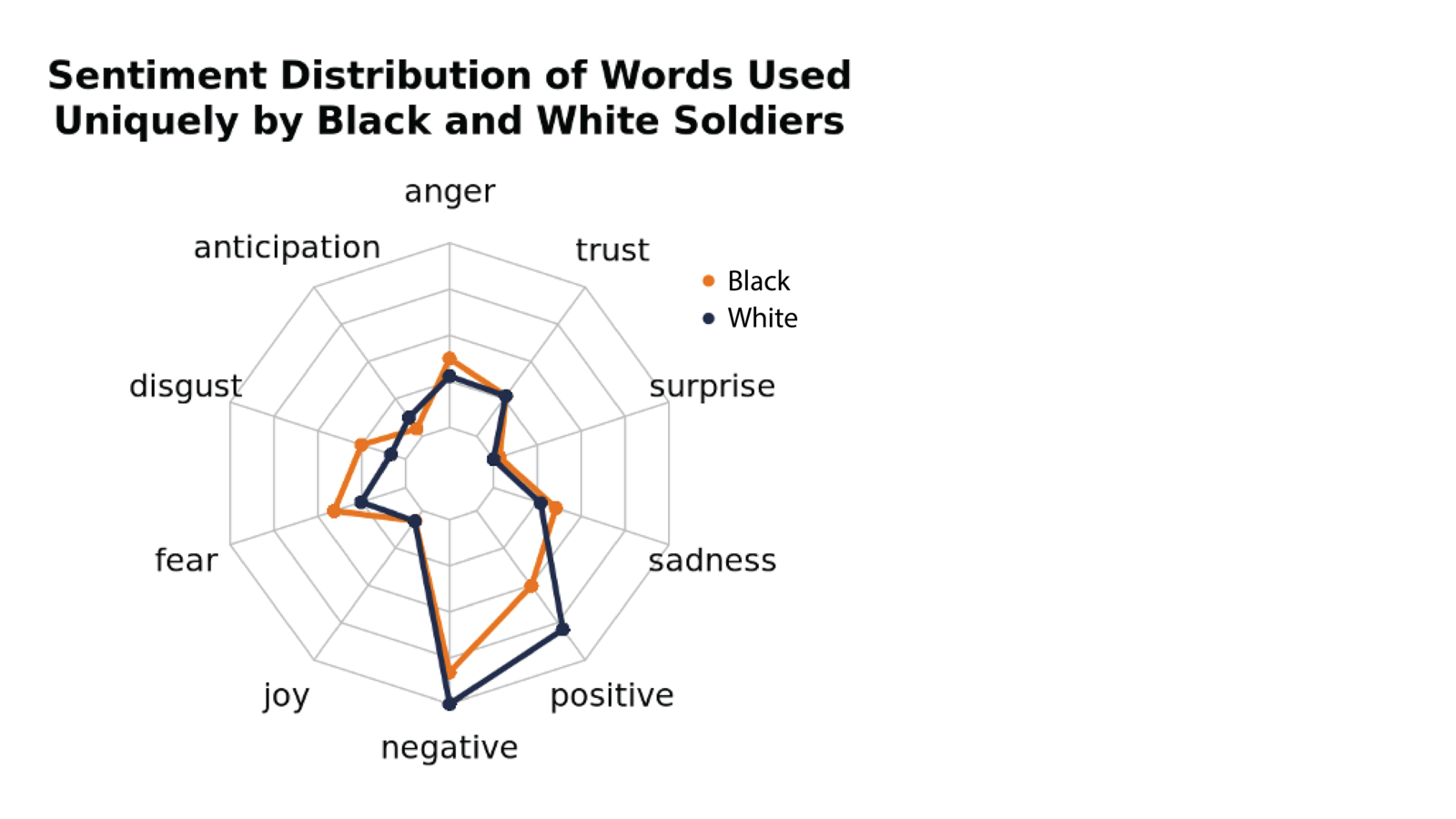 Spider Graph of Sentiment Distribution