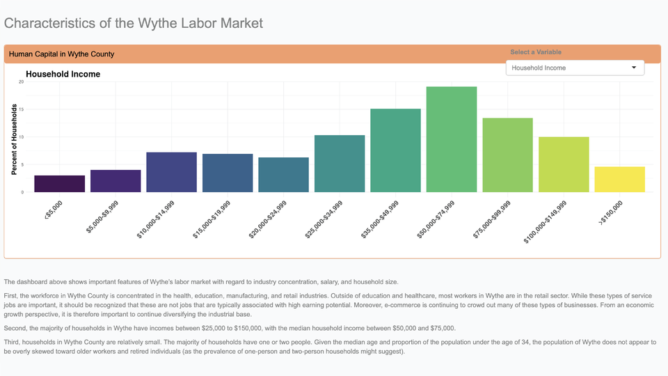 Industry and Workforce Attraction and Retention in Wythe County Dashboard