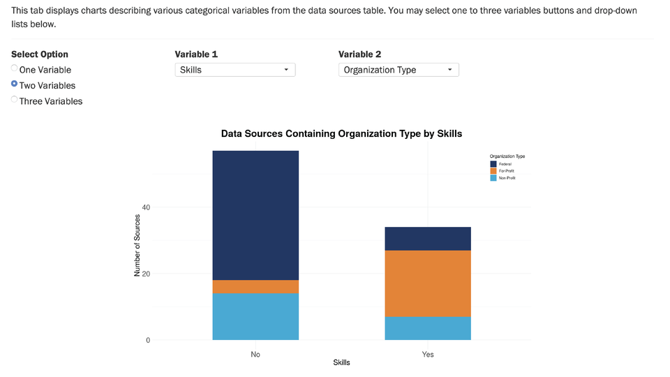 Skilled Technical Workforce: Data Discovery Dashboard