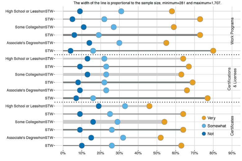 Chart of usefulness of post-secondary nondegree credentials